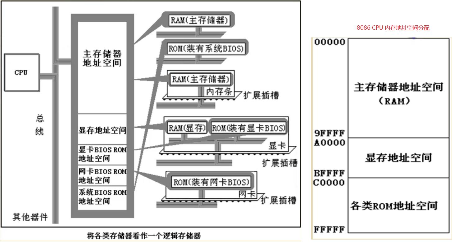 WeiyiGeek.的8086PC内存地址空间分配