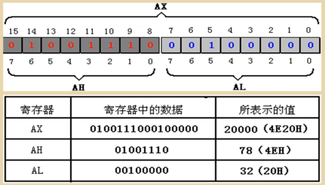 WeiyiGeek.AX的16位数据在寄存器表示以及两个8位寄存器