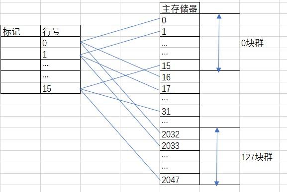 Cache地址映射与计算方式