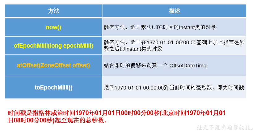 20200425205943 - JDK8中新日期时间API