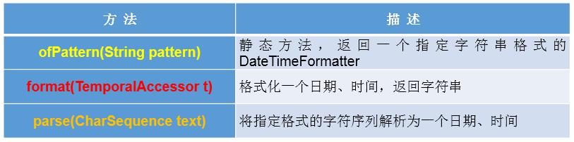 20200425210006 - JDK8中新日期时间API