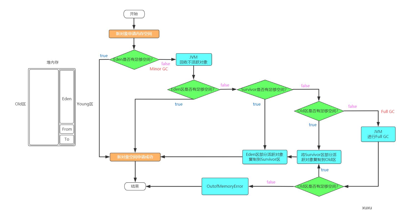 新对象申请内存空间流程图
