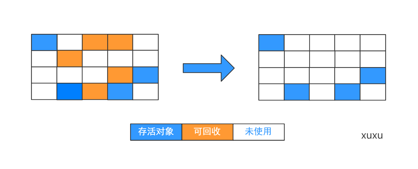 标记-清除算法