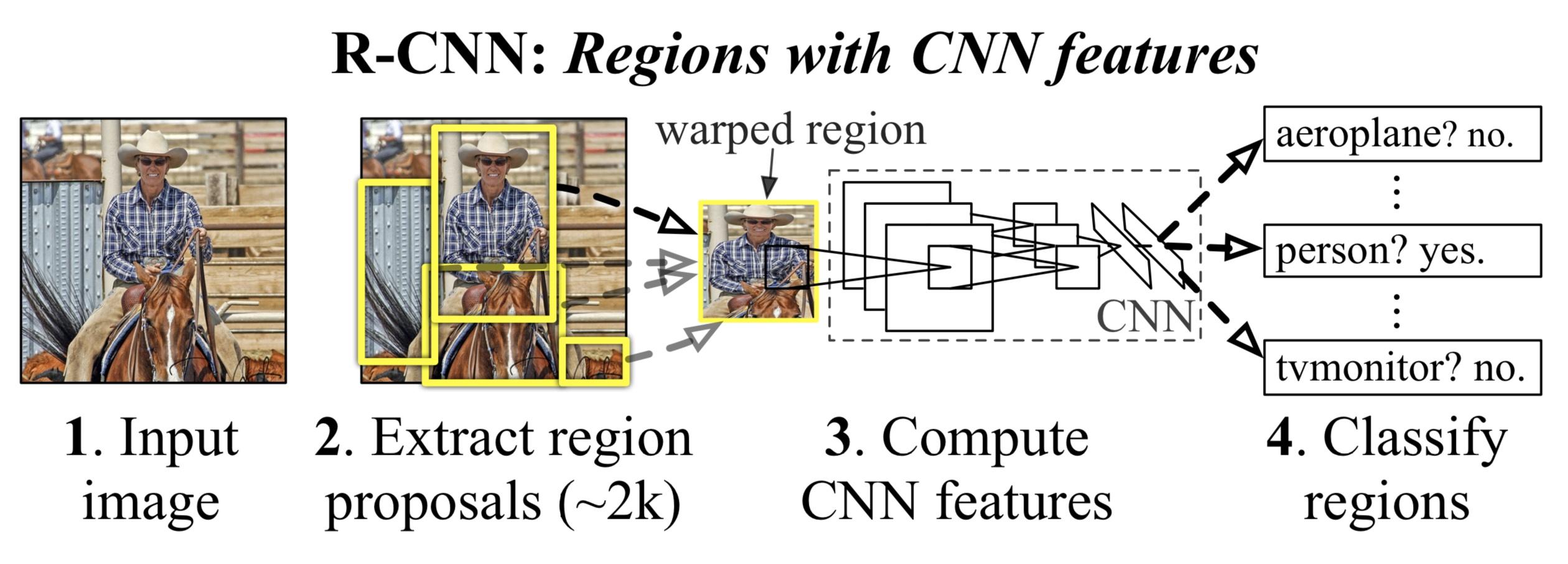 RCNN 结构