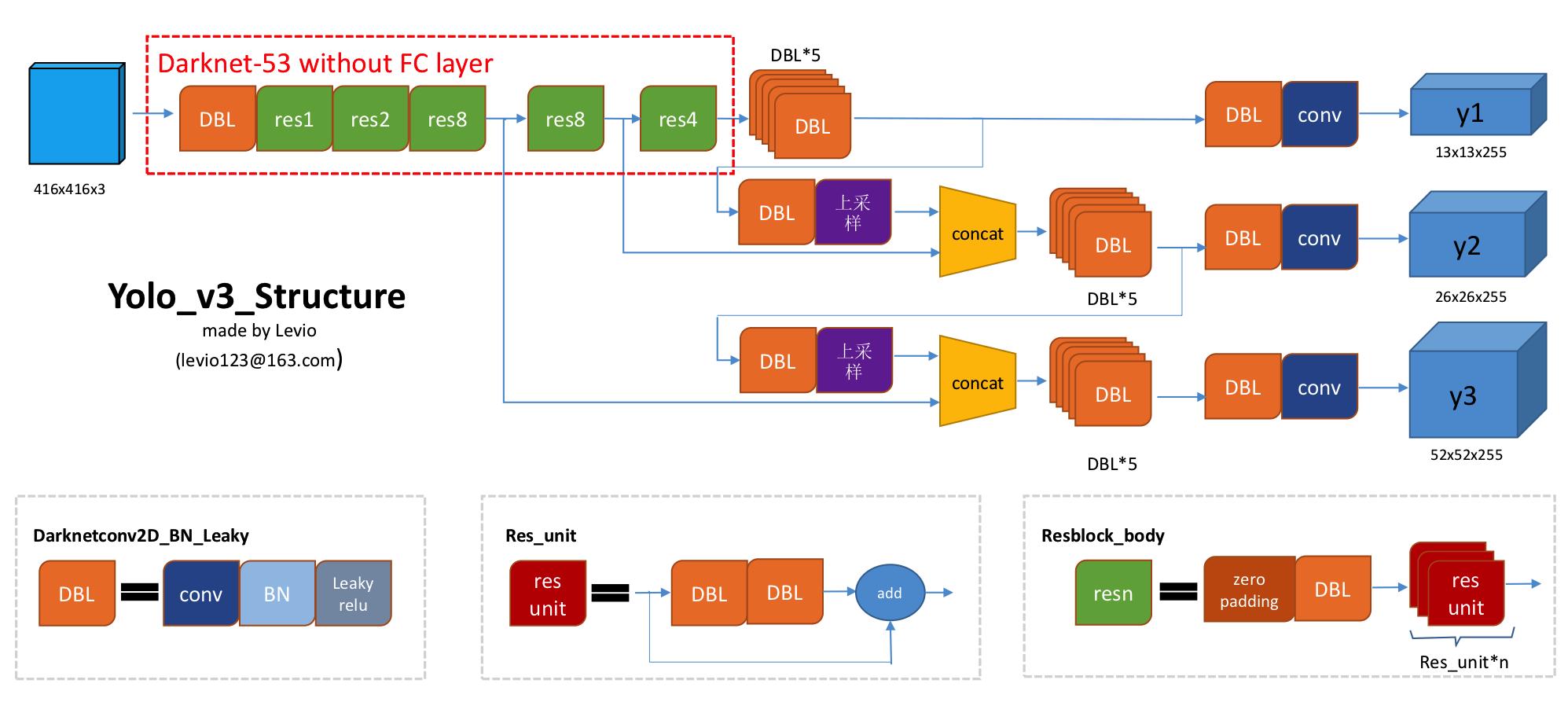 YOLOv3 的网络结构