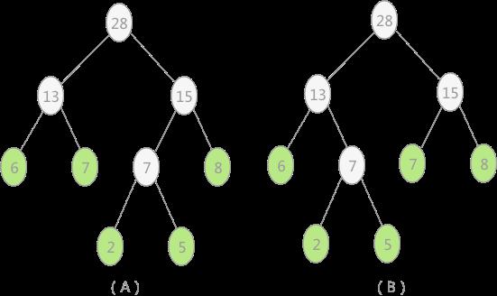 图 4 两种哈夫曼树