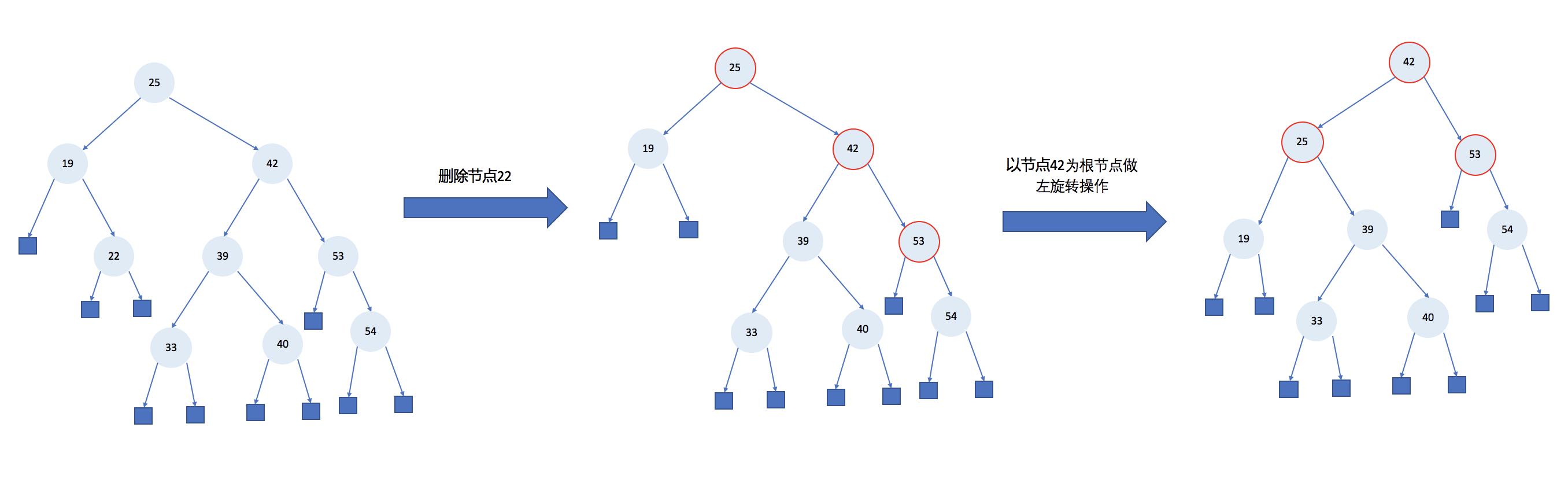 删除之后进行重构流程图.png