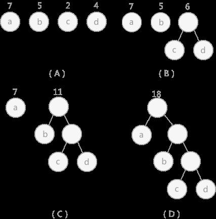 哈夫曼树的构建过程