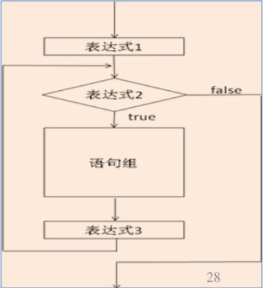 for语句结构
