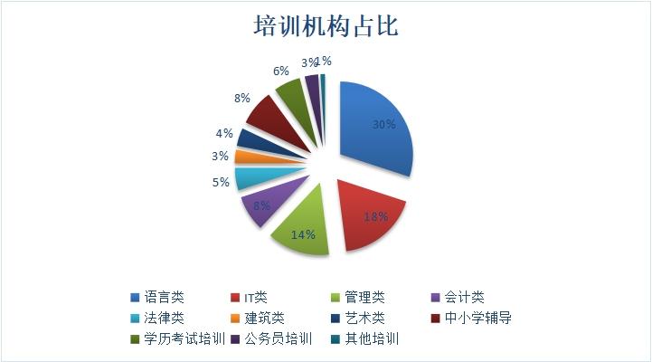 图5  IT教育中培训机构占比