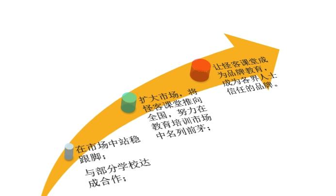 图 7 怪客课堂的市场定位
