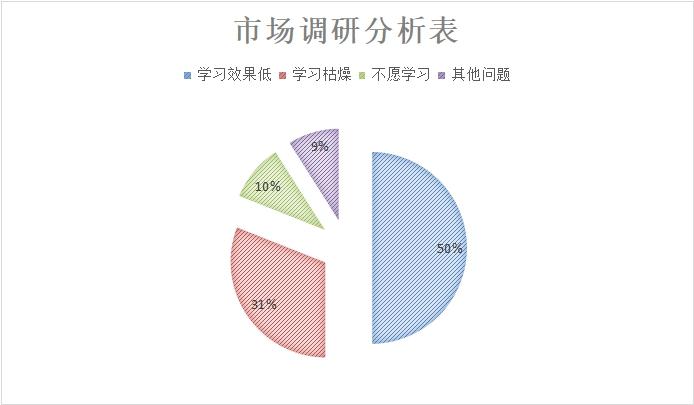 图19 市场调研分析