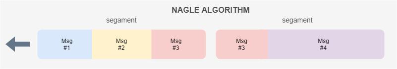 Nagle算法重新分割组合应用层协议消息