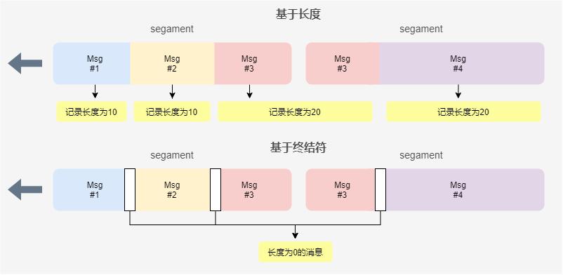 应用程协议消息边界划分规则