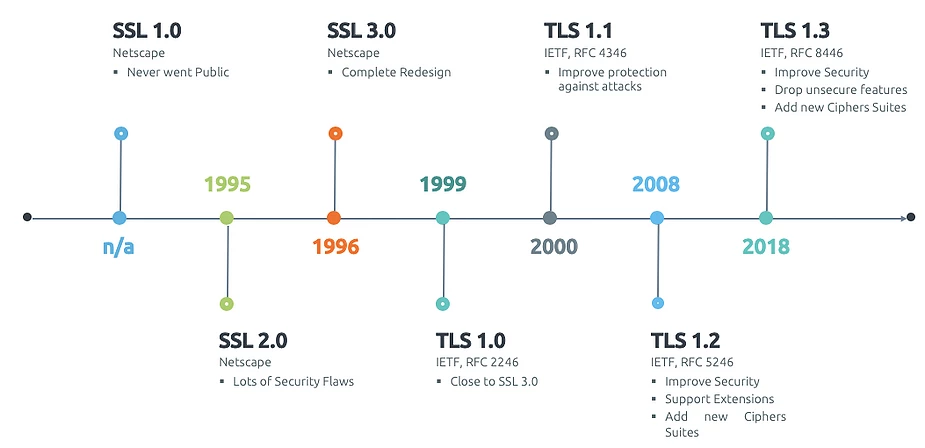 SSL发展史