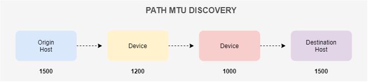 链路MTU发现
