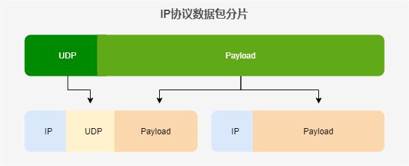 IP协议对UDP数据报进行分片