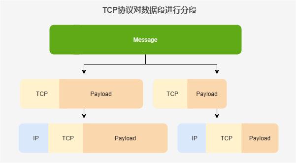 TCP协议数据段进行分段