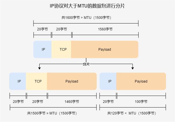 IP协议第TCP协议数据段进行分片