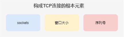 构成TCP连接的根本要素