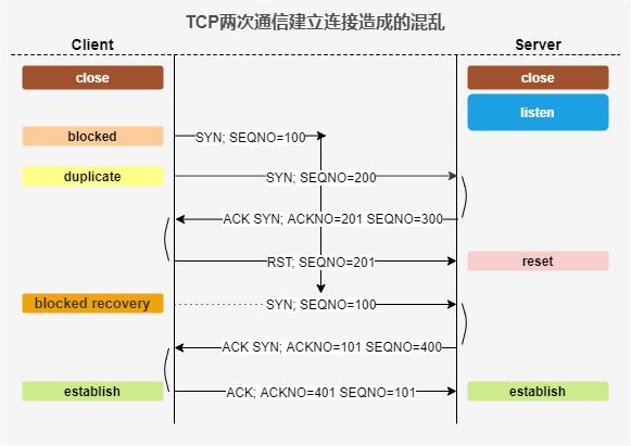 TCP两次通信建立连接造成的混乱