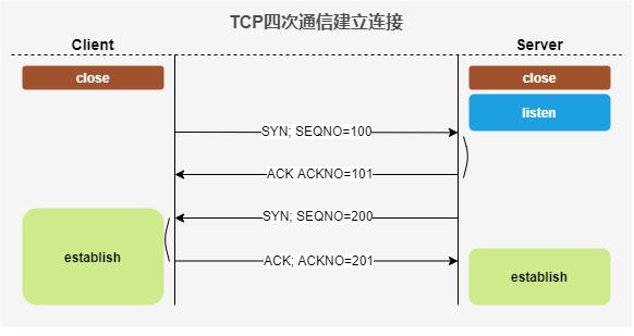 TCP四次通信建立连接