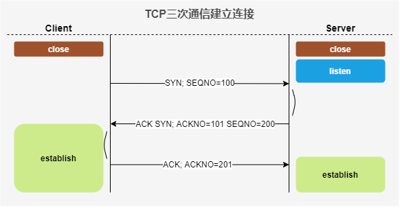TCP三次通信建立连接