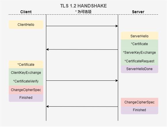 TLS四次握手