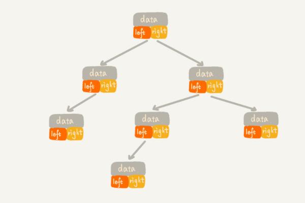 链式存储法
