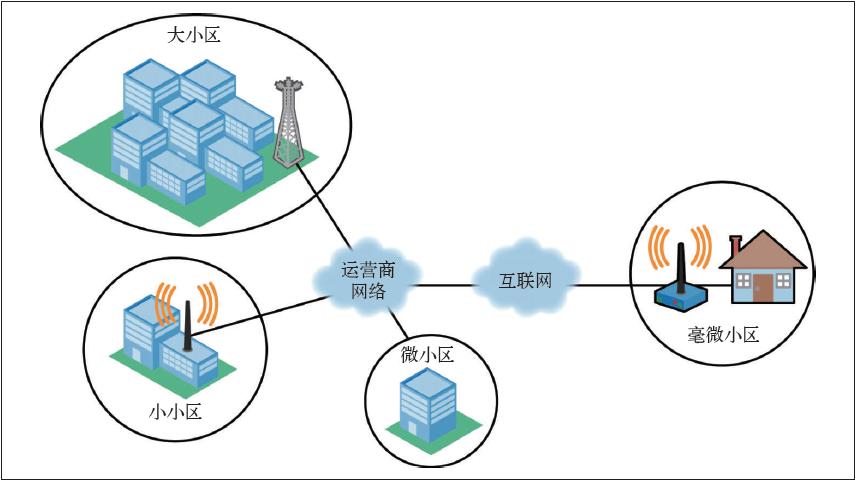 异质网络信息图(爱立信)