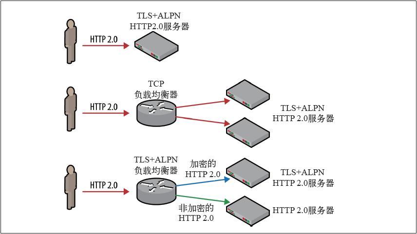 负载均衡器与TLS终止策略