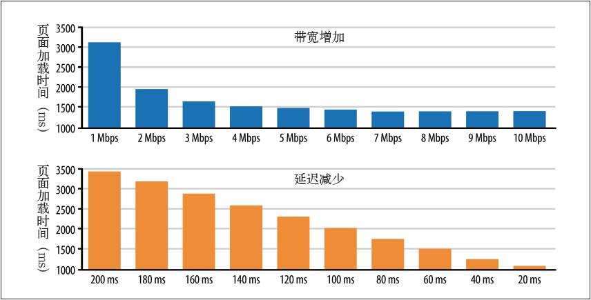 页面加载时间与带宽和延迟的关系