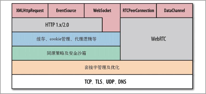 高层浏览器网络API、协议和服务