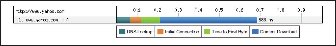 HTTP请求的构成(WebPageTest)