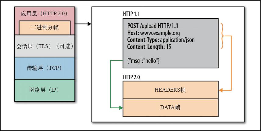 HTTP2.0二进制分帧层