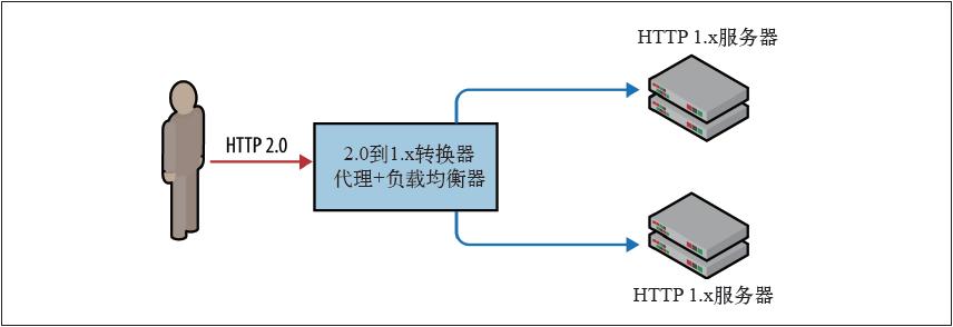 HTTP2.0到1.x的转换