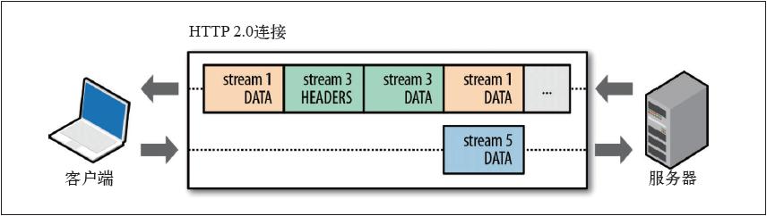 HTTP2.0在共享的连接上同时发送请求和响应