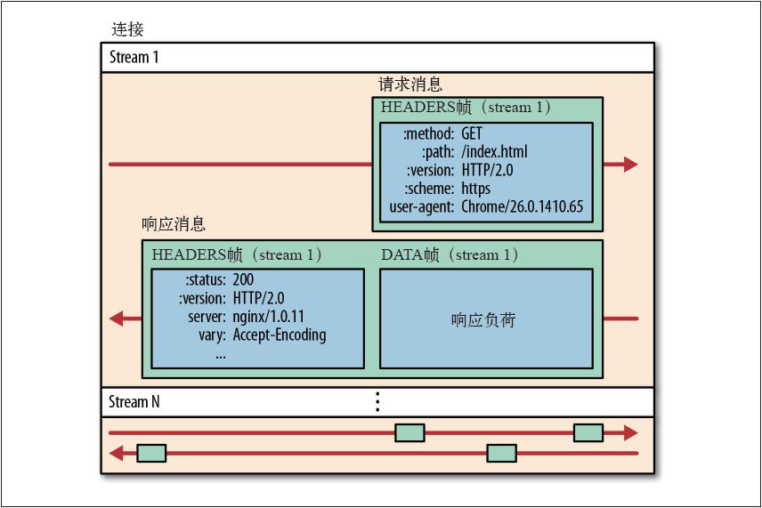 HTTP2.0流、消息和帧