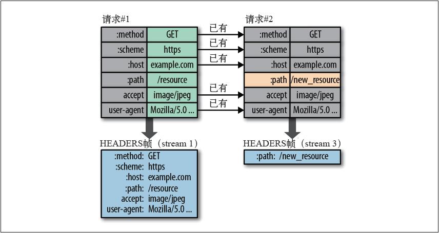 HTTP2.0首部的差异化编码