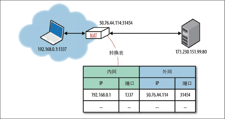 IP网络地址转换器