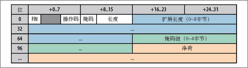 WebSocket帧格式:2~14字节+净荷