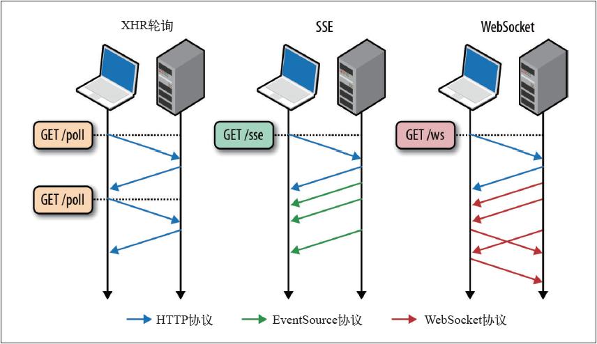 XHR、SSE和WebSocket的通信比较