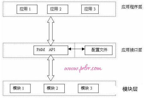 第11章 使用Vsftpd服务传输文件