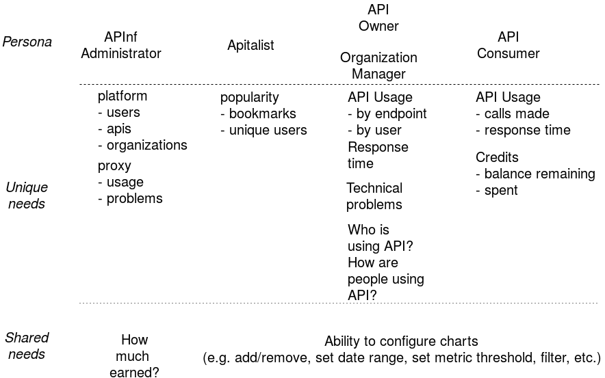 APInf user personas and information needs