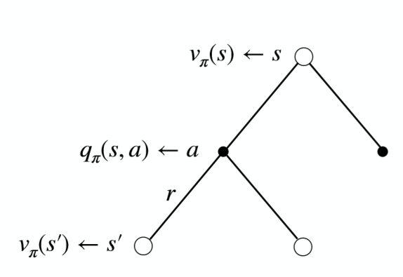 Bellman Expectation Equations