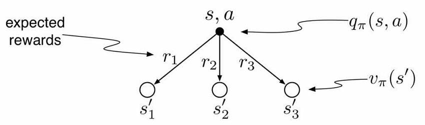 the relation between q function and value function