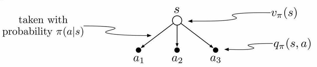 the relation between value function and q function