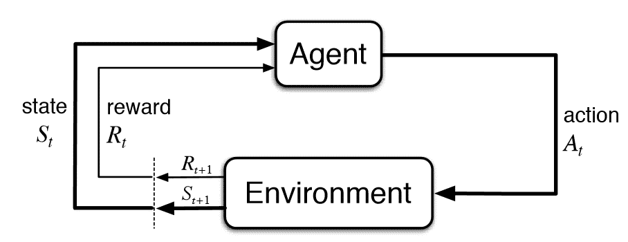 general transition of reinforcement learning