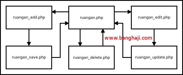Alur Proses File - PDO+MySQL