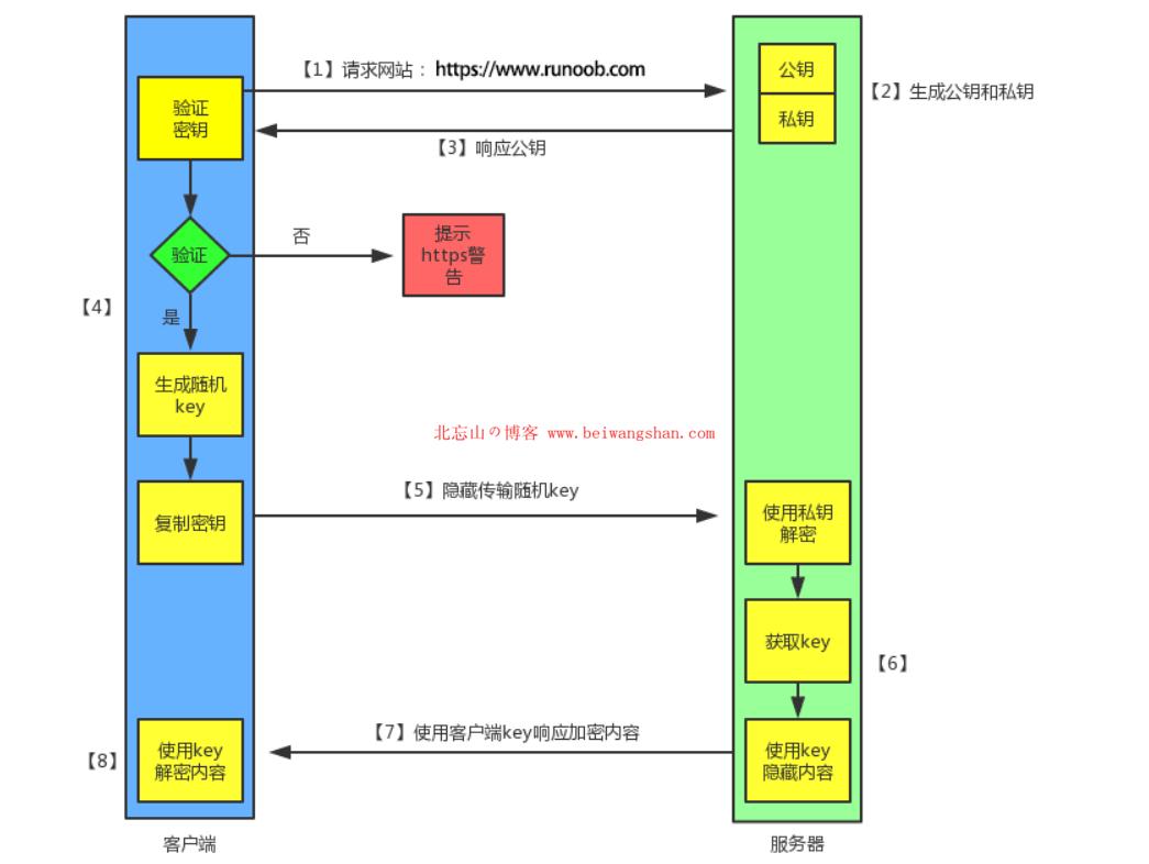 HTTP 与 HTTPS 的区别-4